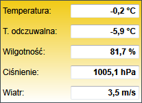 Web Thermometer dla meteo.waw.pl